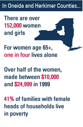 152,000 Women and Girls in Oneida and Herkimer Counties